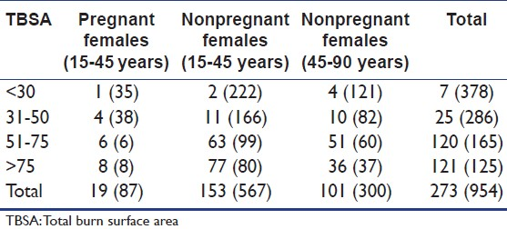 Table 7: Mortality distribution of females according to TBSA