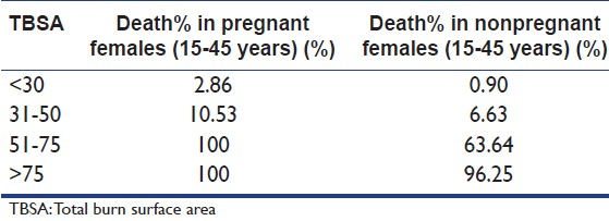 Table 8: Percentage of deaths in pregnant and nonpregnant females