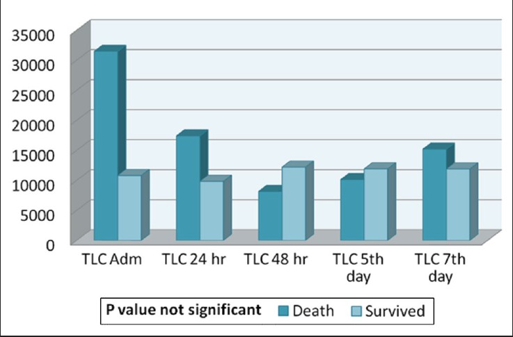 outcome analysis of burns patients in bicu This study is by far the largest comparative outcome analysis to date in patients with esrf admitted to the icu  case mix, outcome and activity for admissions to .