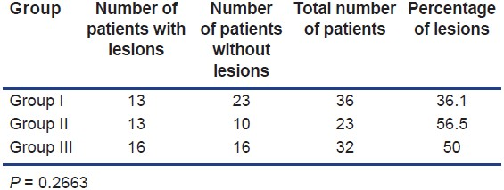 Table 7: Incidence of lesions