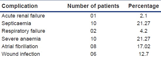 Table 4: Complications seen in electric burn patients