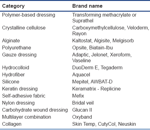 Table 1: Various dressing materials for skin graft donor sites