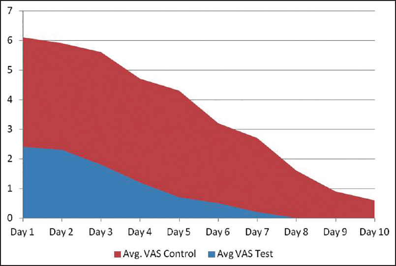 Figure 2: Area chart showing average Visual Analog Score in test (blue) and control (red) sites