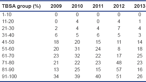 Table 7: Mortality in each 10% TBSA group over 5 years