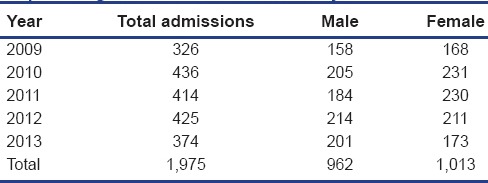 Table 1: Number of admissions in each year and the respective gender distribution for that year