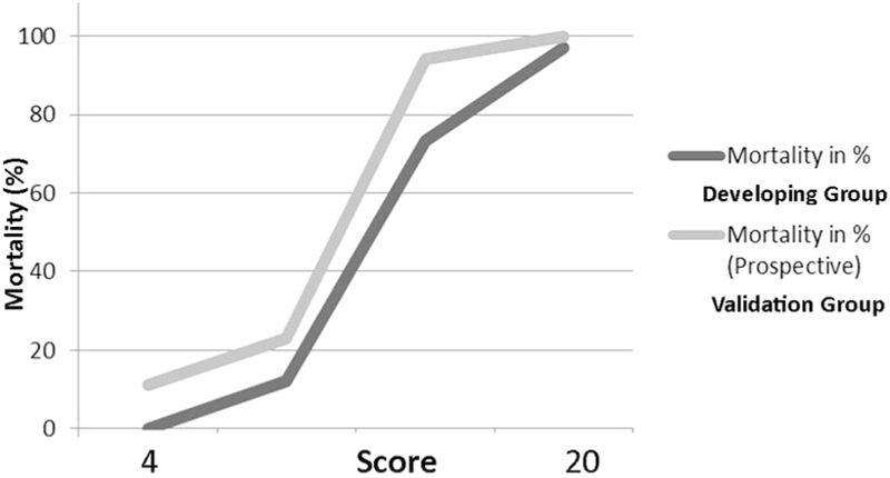 A simple mortality prognostic scoring system for burns Agarwal P