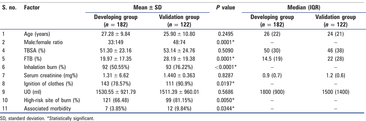 Table 2: Comparison of predictive factors in developing and validation groups