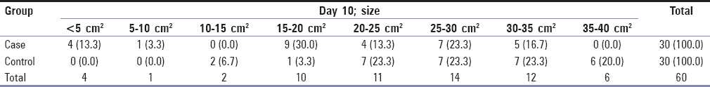 Table 2: Size of wounds on day 10