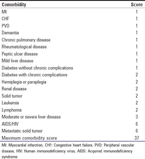 Table 1: Charlson Comorbidity Index Score System